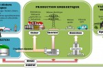 biogaz biomethane methanisation