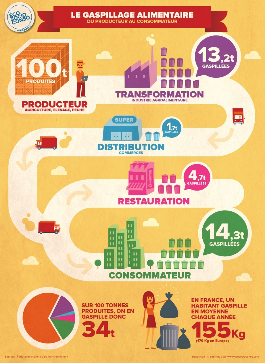 gaspillage alimentaire infographie