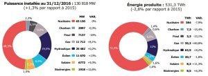 production électricité france