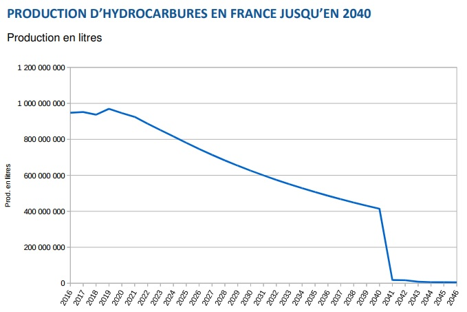 production hydrocarbures 2040